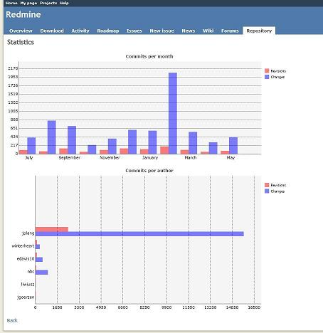 image of the generated page statistics